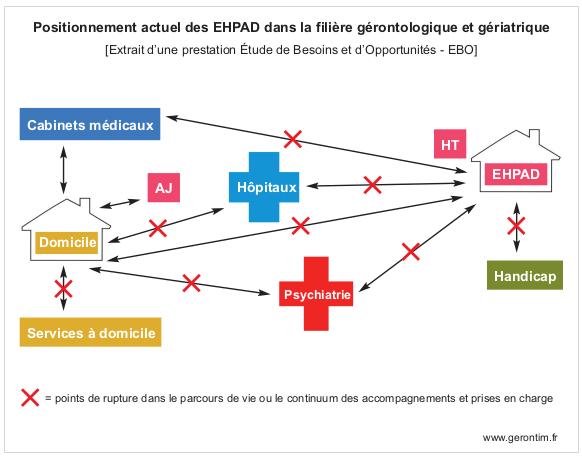 Etude de besoins et opportunités représentant le positionnement actuel d'un l'EHPAD