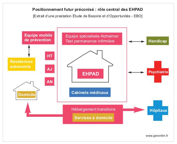 Etude de besoins et opportunités préconisant le positionnement futur d'un EHPAD
