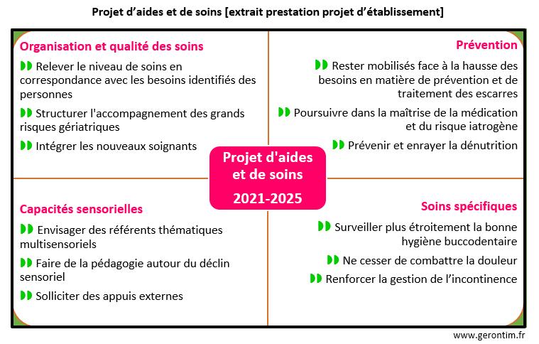 Projet d'aides et de soins EHPAD La Roseraie