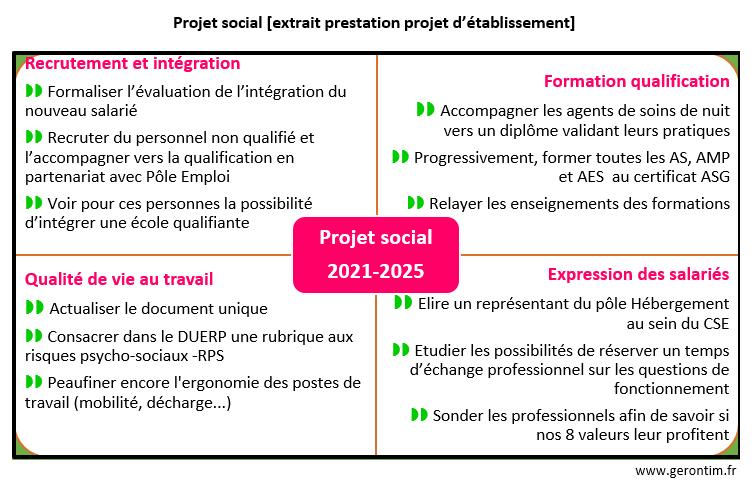 Projet social EHPAD La Roseraie