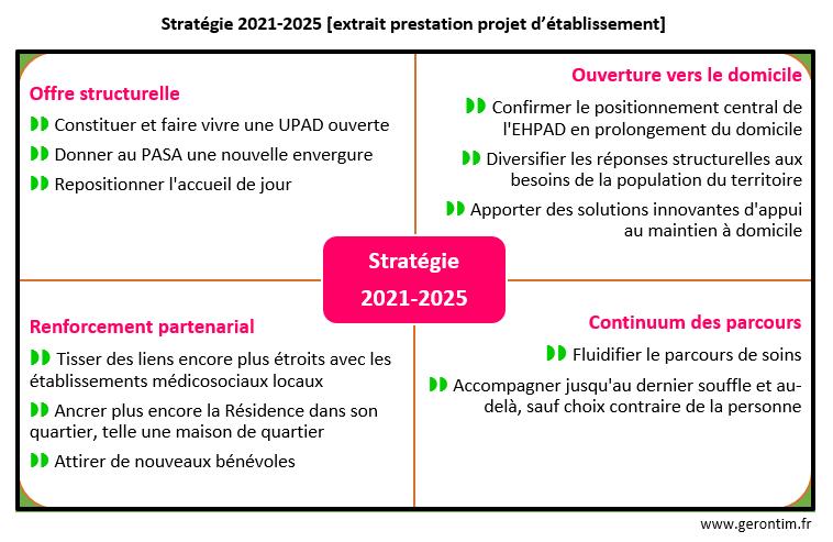 Projet d'établissement stratégie 2021-2025 EHPAD La Roseraie