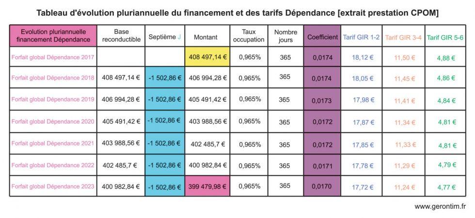 CPOM et évolution pluriannuelle du financement et des tarifs dépendance