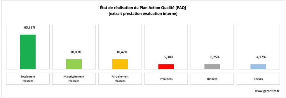 Evaluation interne et état de réalisation du Plan Action Qualité PAQ