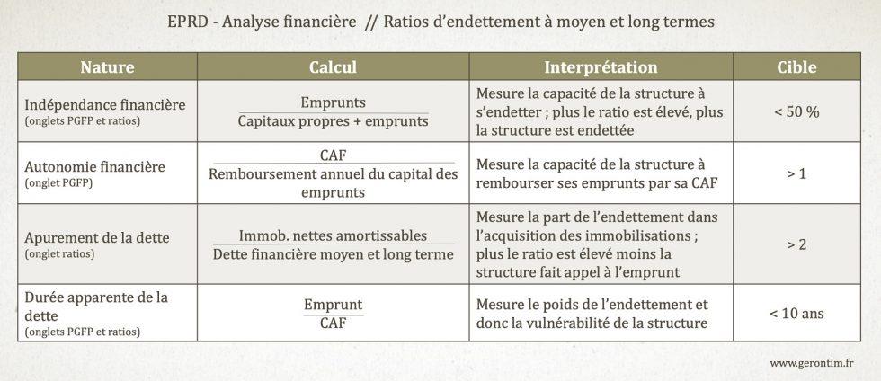 EPRD et analyse des ratios d'endettement à moyen et long termes